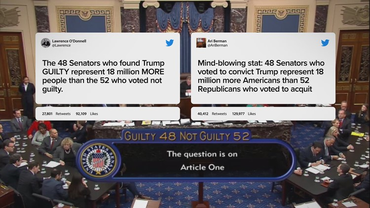 VERIFY: Claim that Senators who voted guilty in Impeachment represented 18 million more Americans is misleading and uses wrong number.