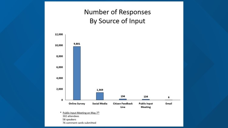 Public input responses by type