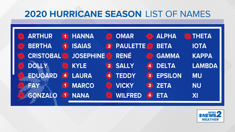 2020 Hurricane Season sets record for most named storms
