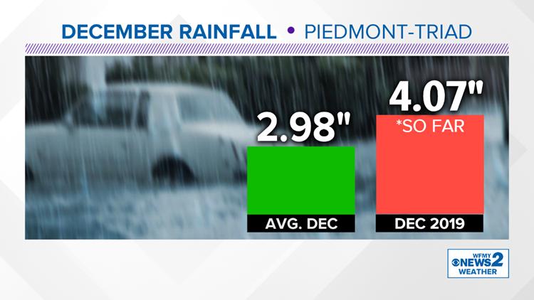 December 2019 Rainfall
