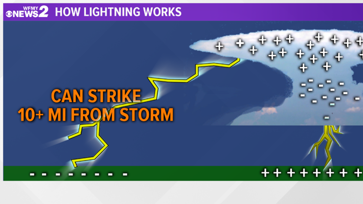 Lightning Can Strike Far From Storms