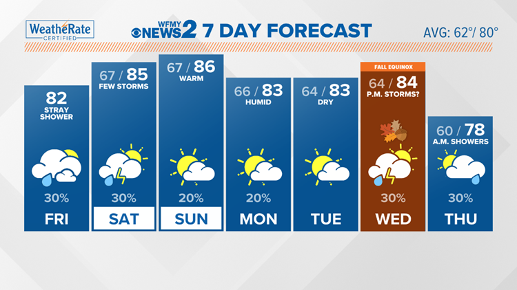 Clouds, stray shower possible Friday