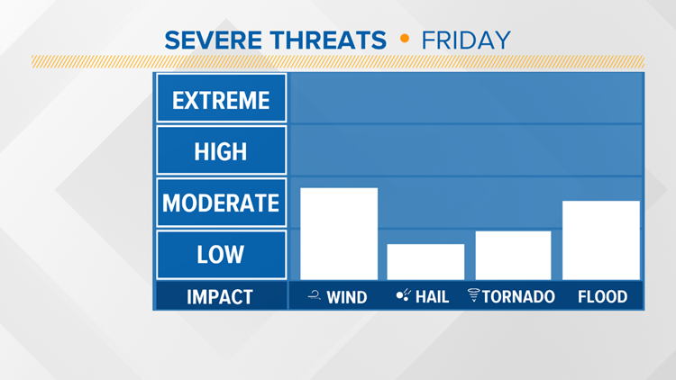 Severe Threat Levels