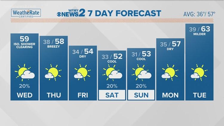Terran Kirksey's Wednesday Morning Forecast