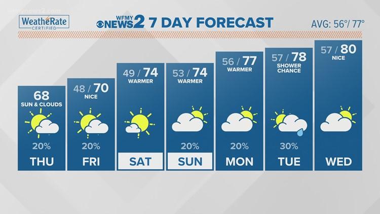 Terran Kirksey's Thursday Morning Forecast