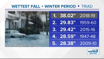 Triad Sets Record for Wettest Fall-Winter Period