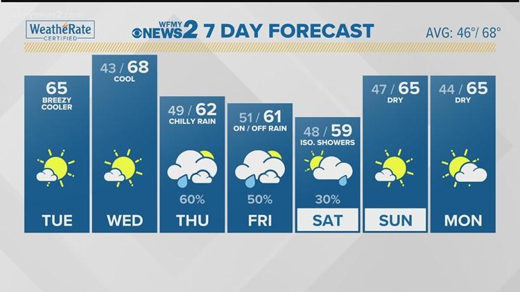 Ed Matthews' Tuesday Morning Forecast