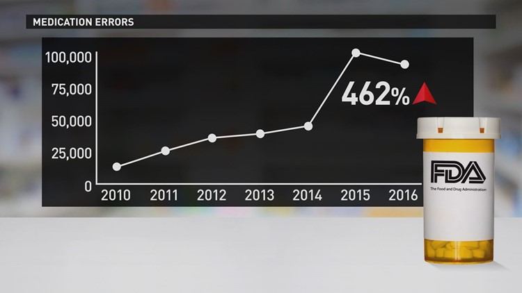 Medication errors have risen 462% since 2010.