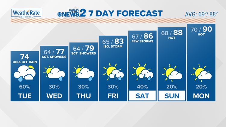 Welcomed cool down for early part of week