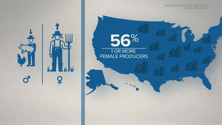 Females are becoming more common on U.S. Farms