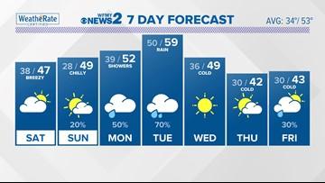 FORECAST: Cold Weekend, Rain Next Week