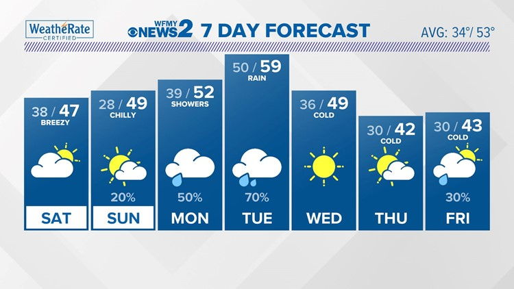 FORECAST: Cold Weekend, Rain Next Week