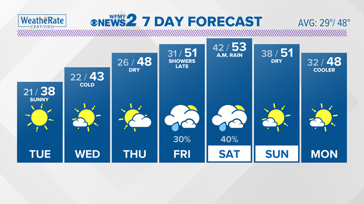 Very cold and dry; sunny for the next few days
