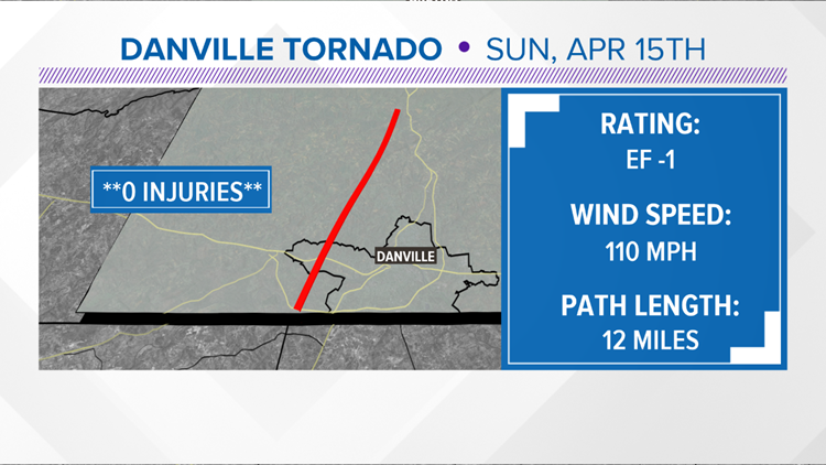 National Weather Service: EF-1 tornado hit Upshur, Harrison counties