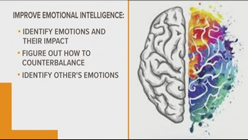 Emotional Intelligence Can Lead To More Wins In Life
