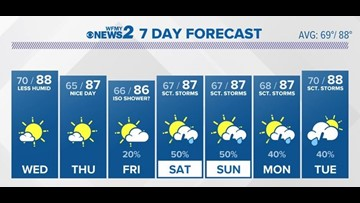 VERIFY: How Accurate Are Long-Range Forecasts? | wfmynews2 com
