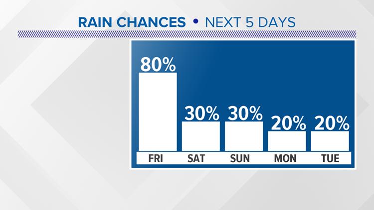 Forecast_Rain_Chances_1533251399767.png