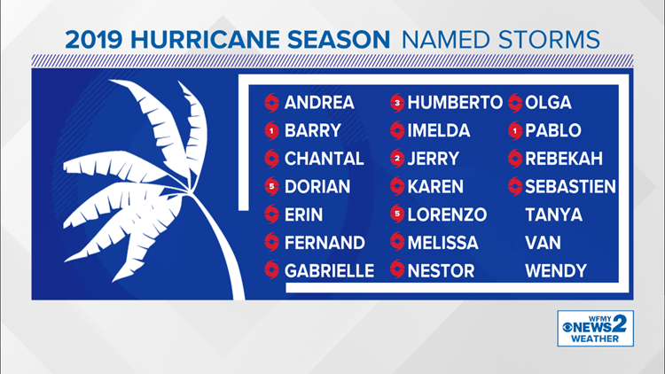 2019 Named Tropical Storms
