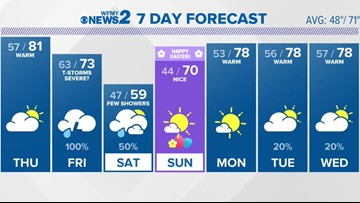 Weather Could Be Severe on Good Friday. The Only Definite is Rain