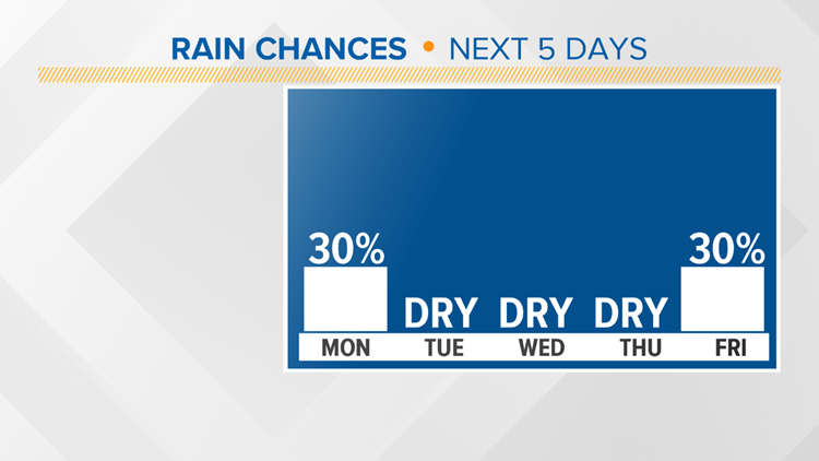 A few showers are possible Monday, then rain chances go down the rest of the week.