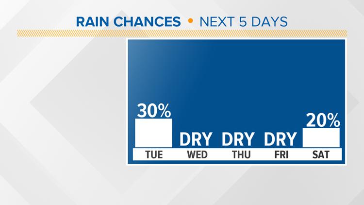 Forecast_Rain_Chances_1537217524669.png