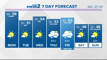 This Week Across the Triad: A Sunny Start, Then Ending With Rain