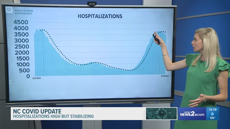 COVID-19 hospitalizations remain high but stable