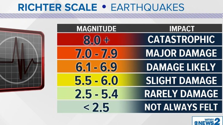 The 2.6 Magnitude Earthquake That Rattle Home in Several Triad Areas