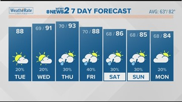 Greensboro Weather | Greensboro, North Carolina | wfmynews2 com