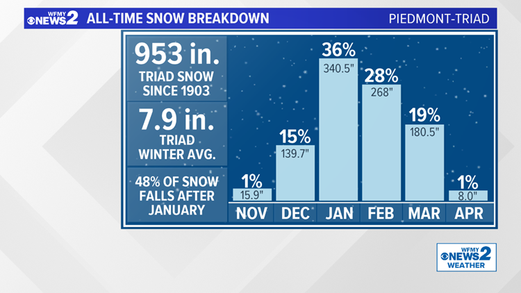 All-Time Snowfall