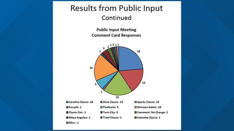 Public input via comment cards