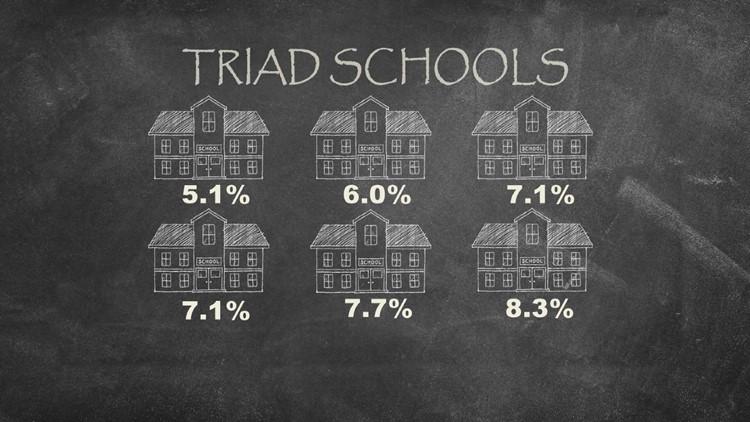 Traid Schools