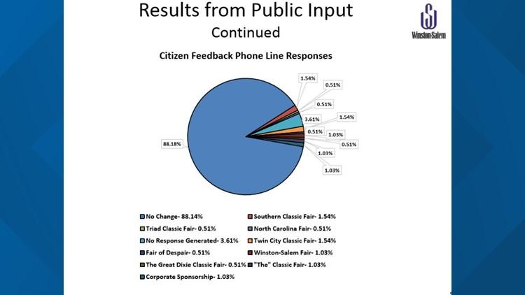 Public phone line responses