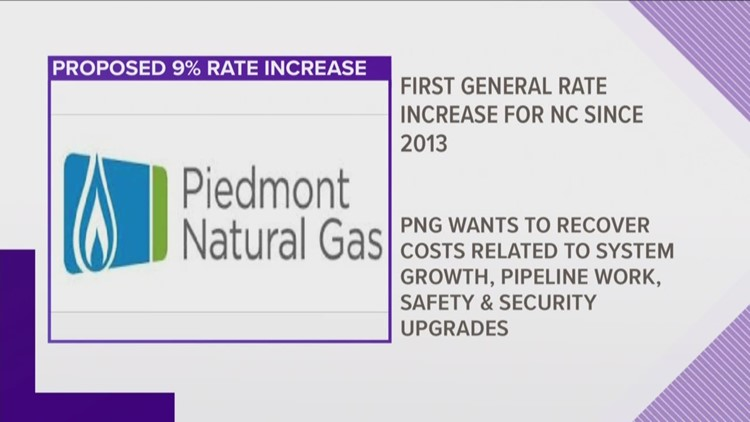 Piedmont Natural Gas Discusses Potential Price