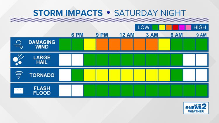 Storm Threats Saturday