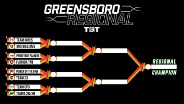 Brackets Announced For Greensboro Regional Of TBT