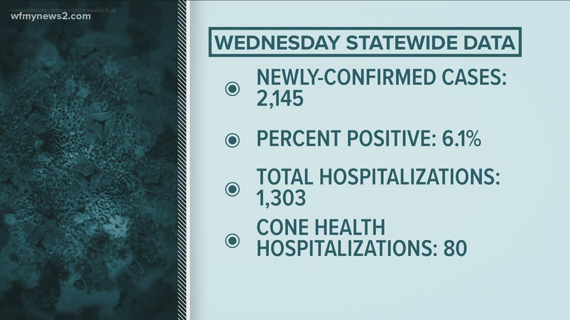 Hospitalizations continue to dip, though still too early to see any impact from eased restrictions