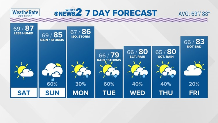 Dry Saturday; Storms possible Sunday