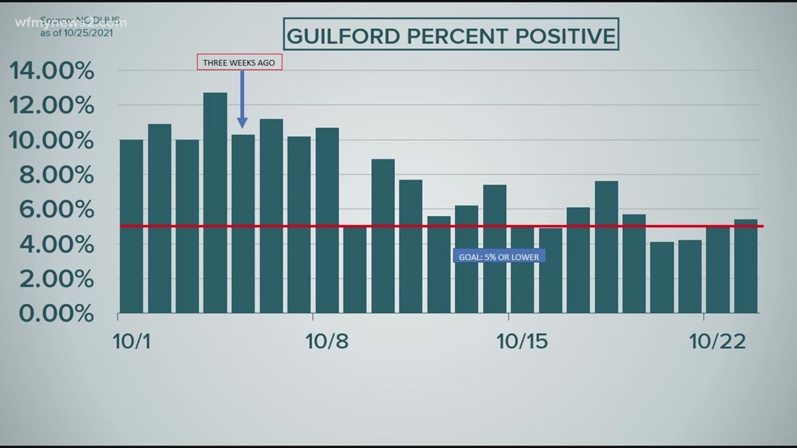 Guilford Co. hits 14-day average below 5% for COVID positivity