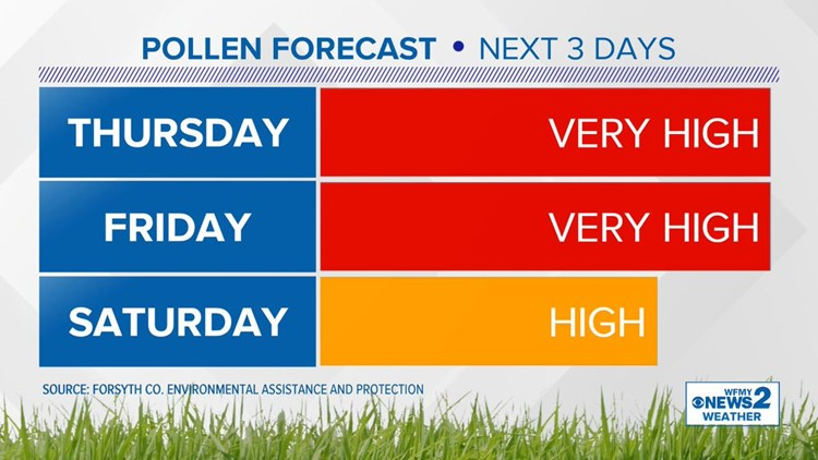 Highest Pollen Day of the Year in the Triad So Far: When