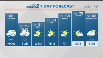 Ed Matthews' Monday Morning Forecast