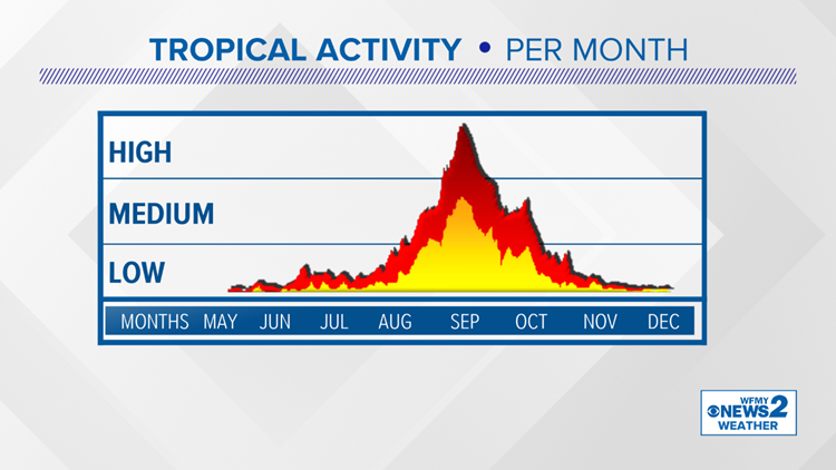 Hurricane Season Tropical Activity