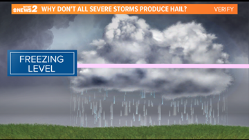 VERIFY: Not All Severe Storms Produce Hail