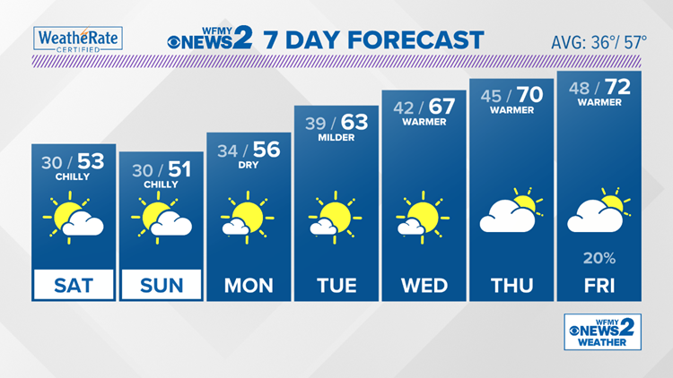 Staying breezy and chilly for the weekend