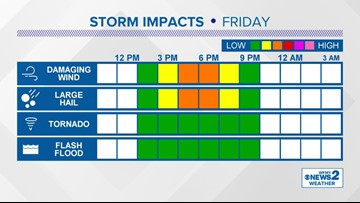 Severe Threat Over - Storms Moving Out | wfmynews2 com