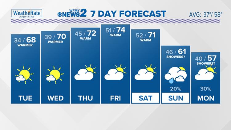 Spring-like warm up the next few days