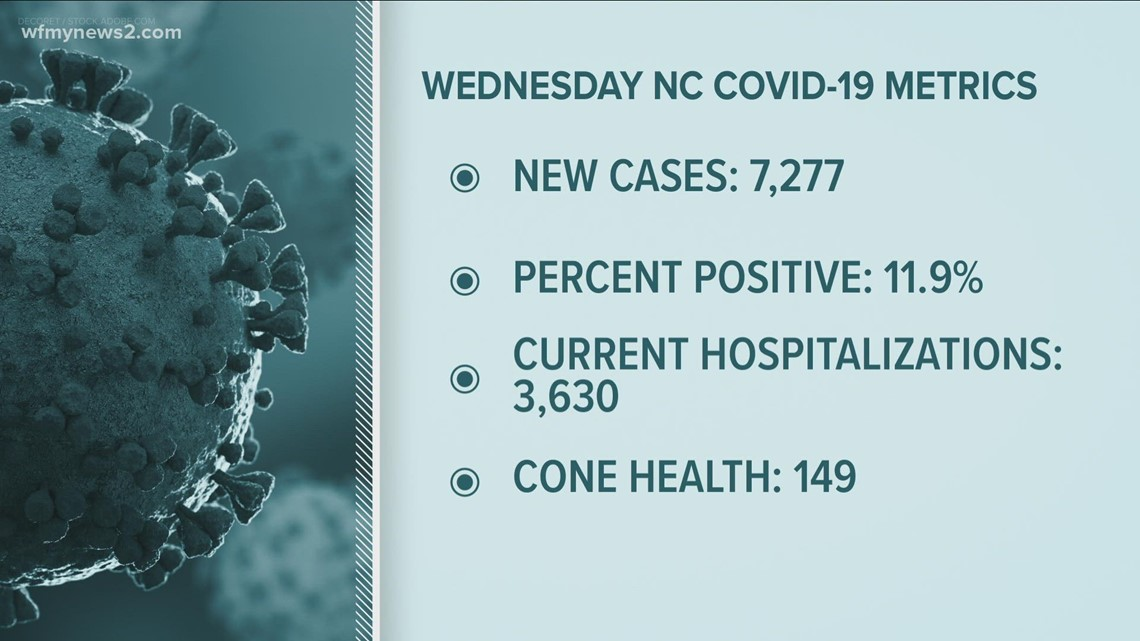 NC's COVID positivity rate remains stubbornly high heading into fall