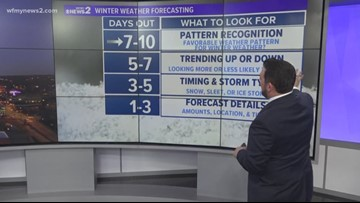 What are our chances for winter weather next week?