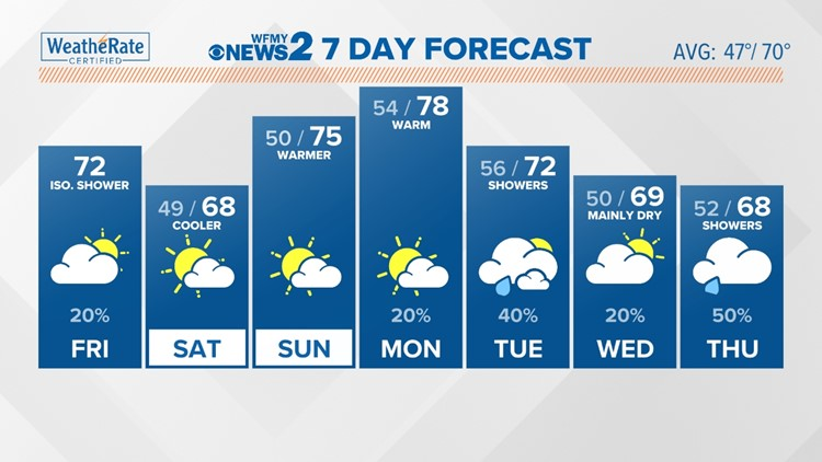 Low shower chance this morning, clearing tonight