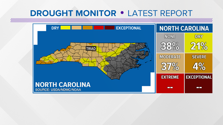 Early October Drought Conditions
